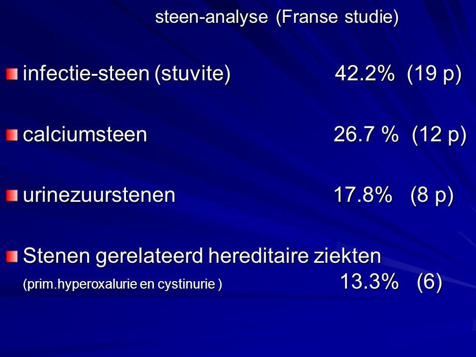 nierdialyse centrum Totaal107 HT (prim/sec) Diab.MellHT+DMNiersteen (prim) (prim)andereECI 71 71 66.3% 66.3% 31 31 29.0% 29.0% 22 22 20.5% 20.5% 7 6.5% 6.5% 13 1312.1% 11 1110.3% M/V M/V 44 / 27 44 / 27 21 / 10 21 / 10 18 / 4 18 / 4 5 / 2 5 / 2 9 / 4 9 / 4 6 / 5 Patientenbestand in het dialyse centrum dd.25-10-05