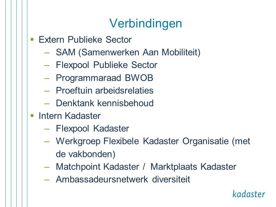  Extern Publieke Sector –SAM (Samenwerken Aan Mobiliteit) –Flexpool Publieke Sector –Programmaraad BWOB –Proeftuin arbeidsrelaties –Denktank kennisbehoud  Intern Kadaster –Flexpool Kadaster –Werkgroep Flexibele Kadaster Organisatie (met de vakbonden) –Matchpoint Kadaster / Marktplaats Kadaster –Ambassadeursnetwerk diversiteit