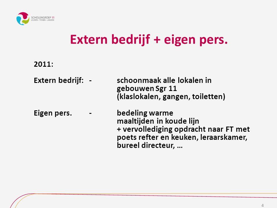 2015: Extern bedrijf + eigen personeel 1) verfijning opdracht extern bedrijf  zeer gedetailleerd bestek 5