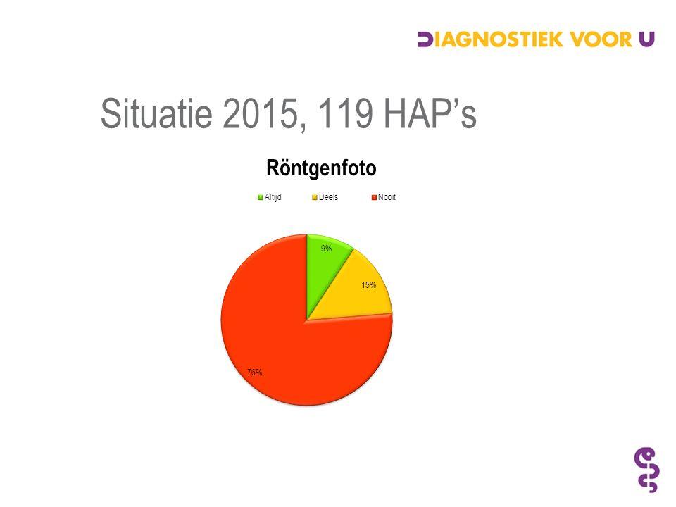 Situatie 2015, 119 HAP's