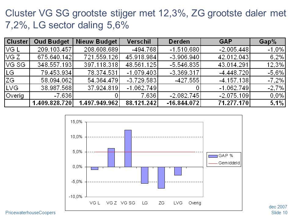 PricewaterhouseCoopers dec 2007 Slide 10 Cluster VG SG grootste stijger met 12,3%, ZG grootste daler met 7,2%, LG sector daling 5,6%