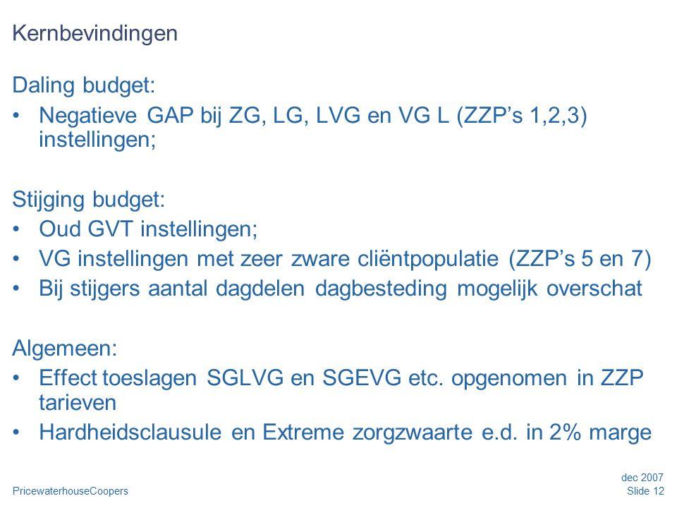 PricewaterhouseCoopers dec 2007 Slide 12 Kernbevindingen Daling budget: Negatieve GAP bij ZG, LG, LVG en VG L (ZZP's 1,2,3) instellingen; Stijging budget: Oud GVT instellingen; VG instellingen met zeer zware cliëntpopulatie (ZZP's 5 en 7) Bij stijgers aantal dagdelen dagbesteding mogelijk overschat Algemeen: Effect toeslagen SGLVG en SGEVG etc.