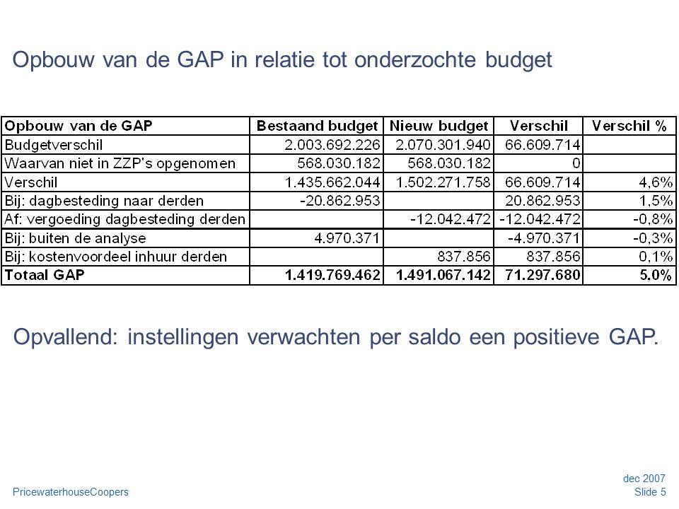 PricewaterhouseCoopers dec 2007 Slide 5 Opbouw van de GAP in relatie tot onderzochte budget Opvallend: instellingen verwachten per saldo een positieve GAP.