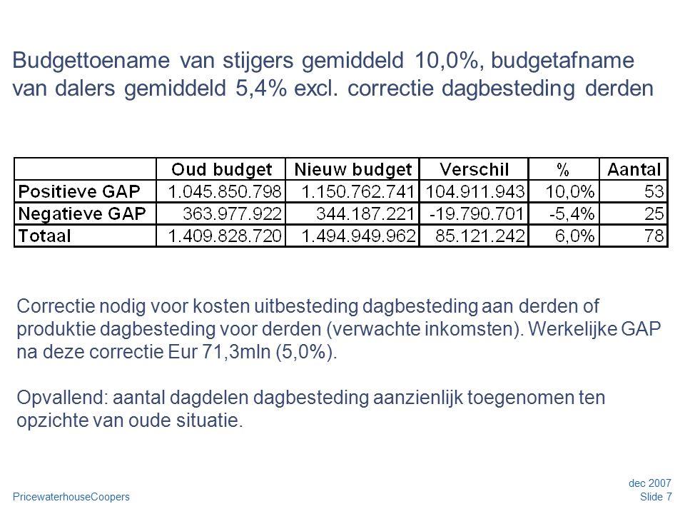 PricewaterhouseCoopers dec 2007 Slide 7 Budgettoename van stijgers gemiddeld 10,0%, budgetafname van dalers gemiddeld 5,4% excl. correctie dagbestedin