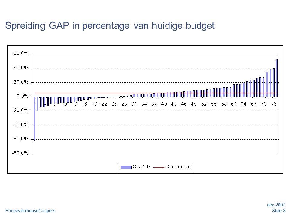 PricewaterhouseCoopers dec 2007 Slide 9 GAP in absolute bedragen