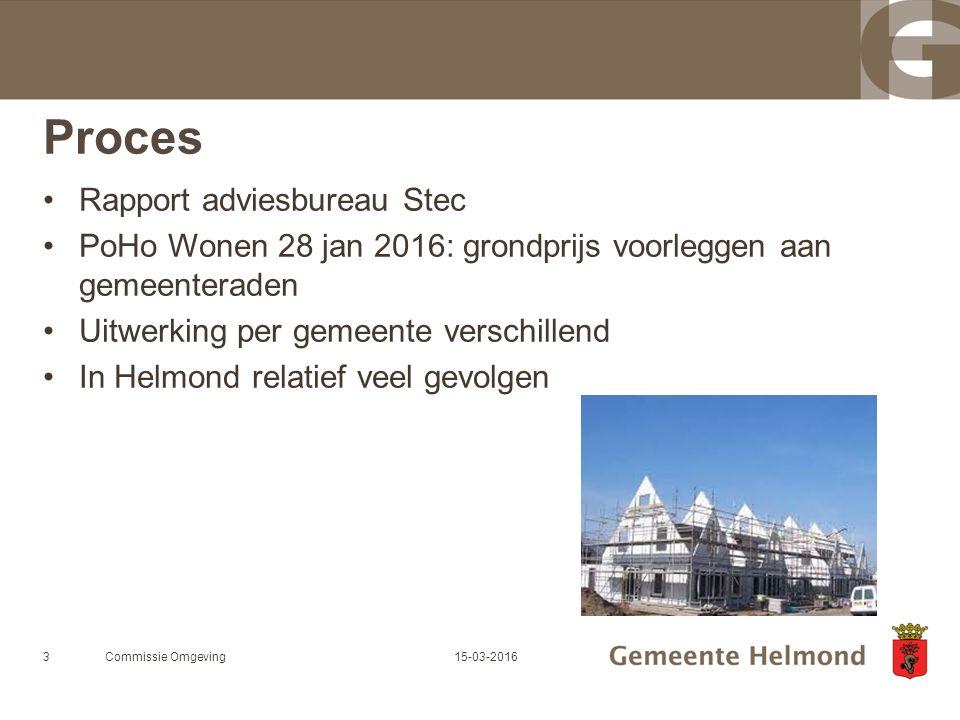 Proces Rapport adviesbureau Stec PoHo Wonen 28 jan 2016: grondprijs voorleggen aan gemeenteraden Uitwerking per gemeente verschillend In Helmond relatief veel gevolgen Commissie Omgeving315-03-2016