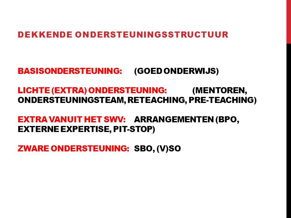BASISONDERSTEUNING:(GOED ONDERWIJS) LICHTE (EXTRA) ONDERSTEUNING:(MENTOREN, ONDERSTEUNINGSTEAM, RETEACHING, PRE-TEACHING) EXTRA VANUIT HET SWV:ARRANGEMENTEN (BPO, EXTERNE EXPERTISE, PIT-STOP) ZWARE ONDERSTEUNING:SBO, (V)SO DEKKENDE ONDERSTEUNINGSSTRUCTUUR