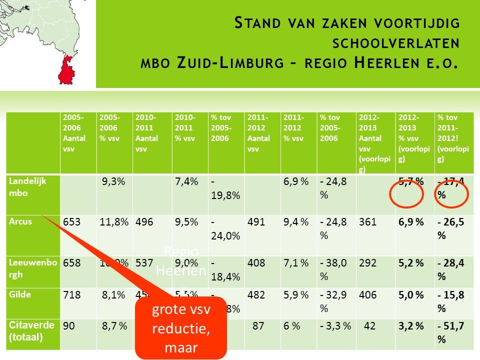 S TAND VAN ZAKEN VOORTIJDIG SCHOOLVERLATEN MBO Z UID -L IMBURG – REGIO H EERLEN E. O. 2005- 2006 Aantal vsv 2005- 2006 % vsv 2010- 2011 Aantal vsv 201