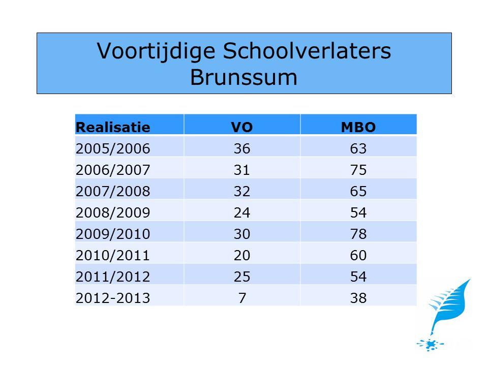 Voortijdige Schoolverlaters Brunssum RealisatieVOMBO 2005/20063663 2006/20073175 2007/20083265 2008/20092454 2009/20103078 2010/20112060 2011/20122554 2012-2013738
