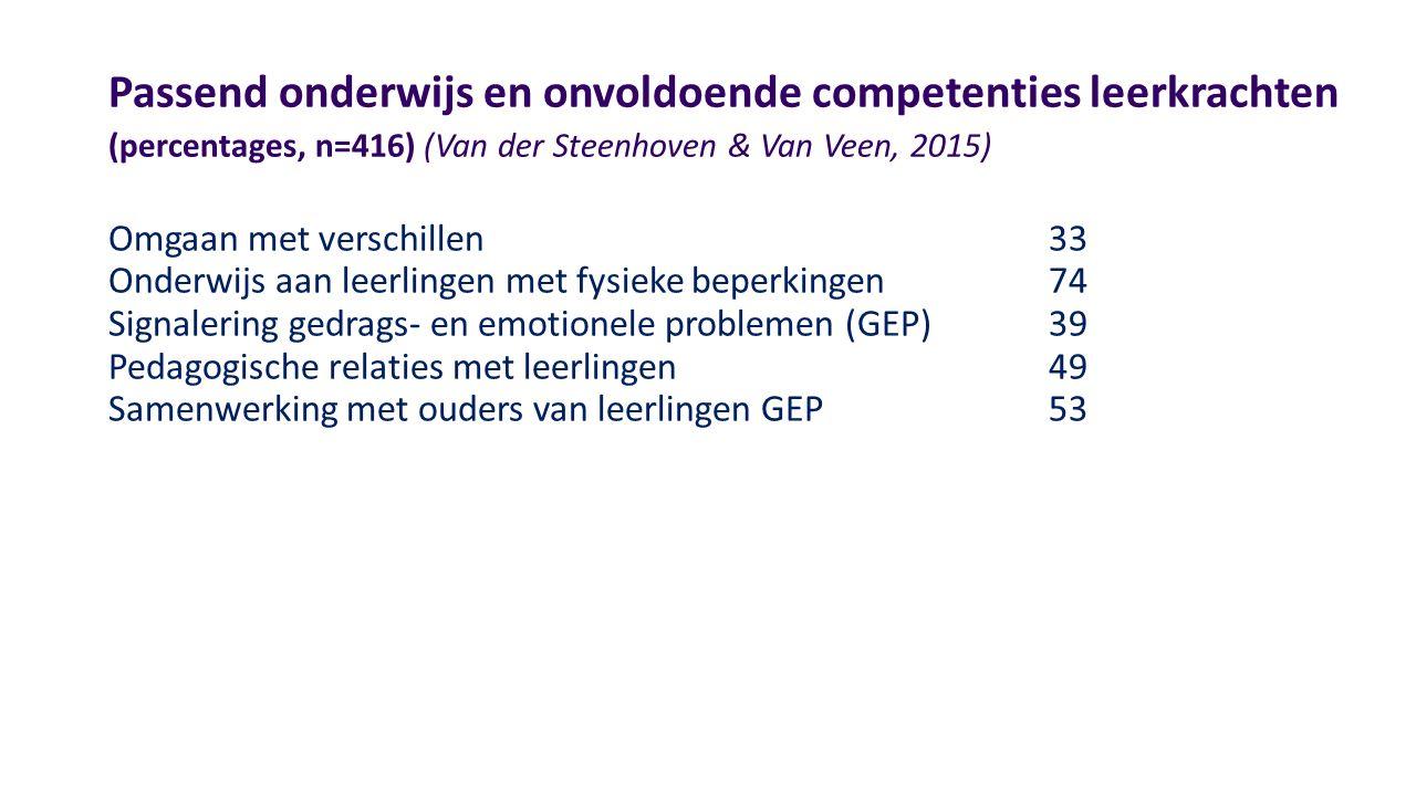 Passend onderwijs en onvoldoende competenties leerkrachten (percentages, n=416) (Van der Steenhoven & Van Veen, 2015) Omgaan met verschillen33 Onderwi