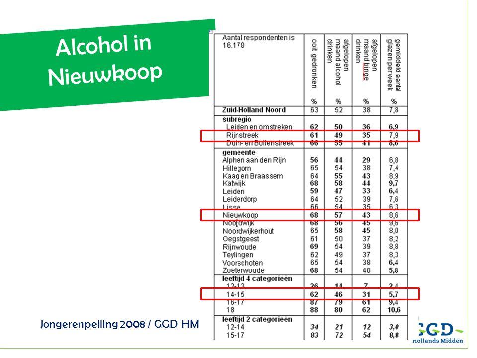 Alcohol in Nieuwkoop Jongerenpeiling 2008 / GGD HM In Katwijk, Noordwijk, Noordwijkerhout, Nieuwkoop en Kaag en Braassem is het percentage jongeren dat alcohol drinkt hoger dan gemiddeld in Zuid-Holland Noord.