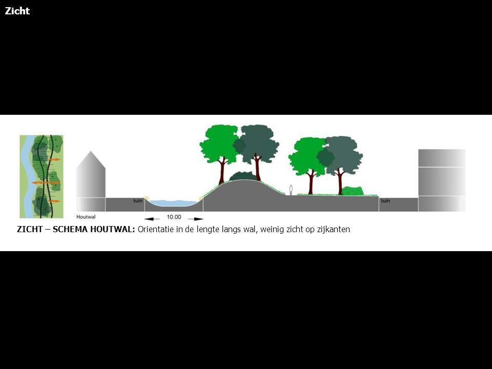 ZICHT – SCHEMA HOUTWAL: Orientatie in de lengte langs wal, weinig zicht op zijkanten Zicht