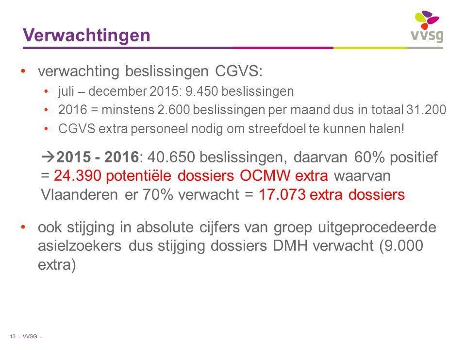 VVSG - Verwachtingen 13 - verwachting beslissingen CGVS: juli – december 2015: 9.450 beslissingen 2016 = minstens 2.600 beslissingen per maand dus in totaal 31.200 CGVS extra personeel nodig om streefdoel te kunnen halen.