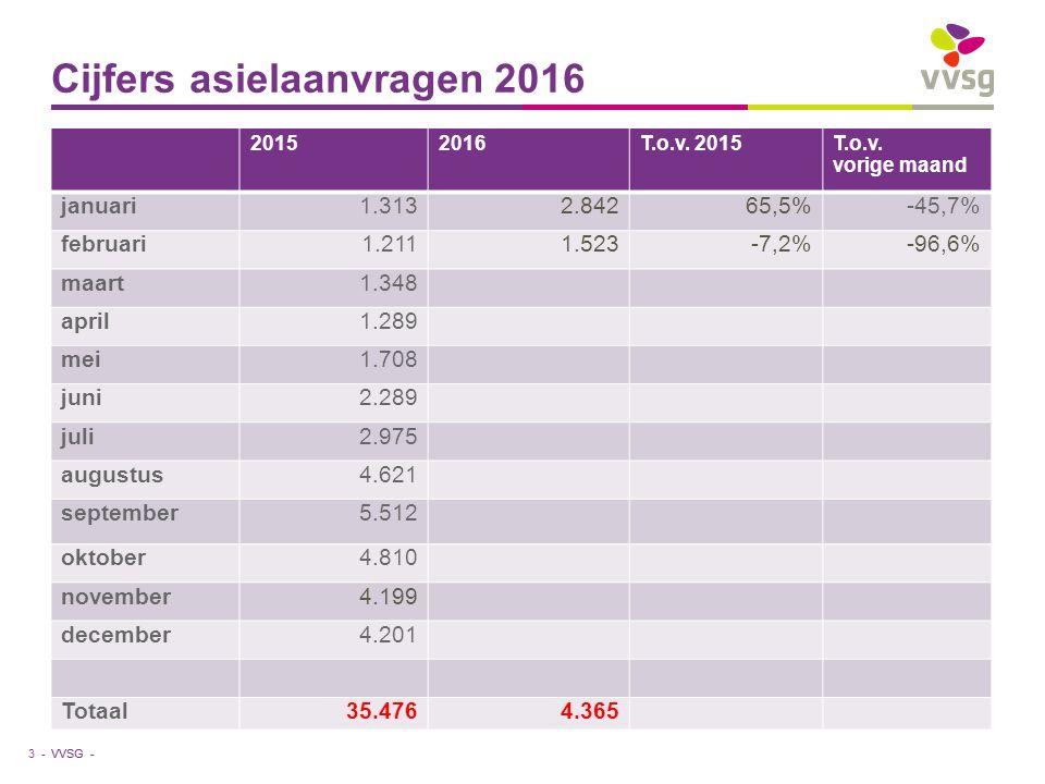 VVSG - Cijfers asielaanvragen 2016 3 - 20152016T.o.v.