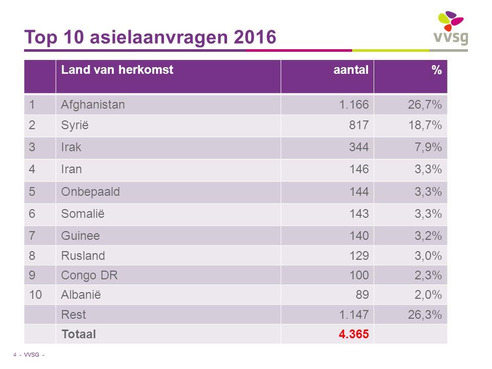 VVSG - Top 10 asielaanvragen 2016 Land van herkomstaantal% 1Afghanistan1.16626,7% 2Syrië81718,7% 3Irak3447,9% 4Iran1463,3% 5Onbepaald1443,3% 6Somalië1433,3% 7Guinee1403,2% 8Rusland1293,0% 9Congo DR1002,3% 10Albanië892,0% Rest1.14726,3% Totaal4.365 4 -