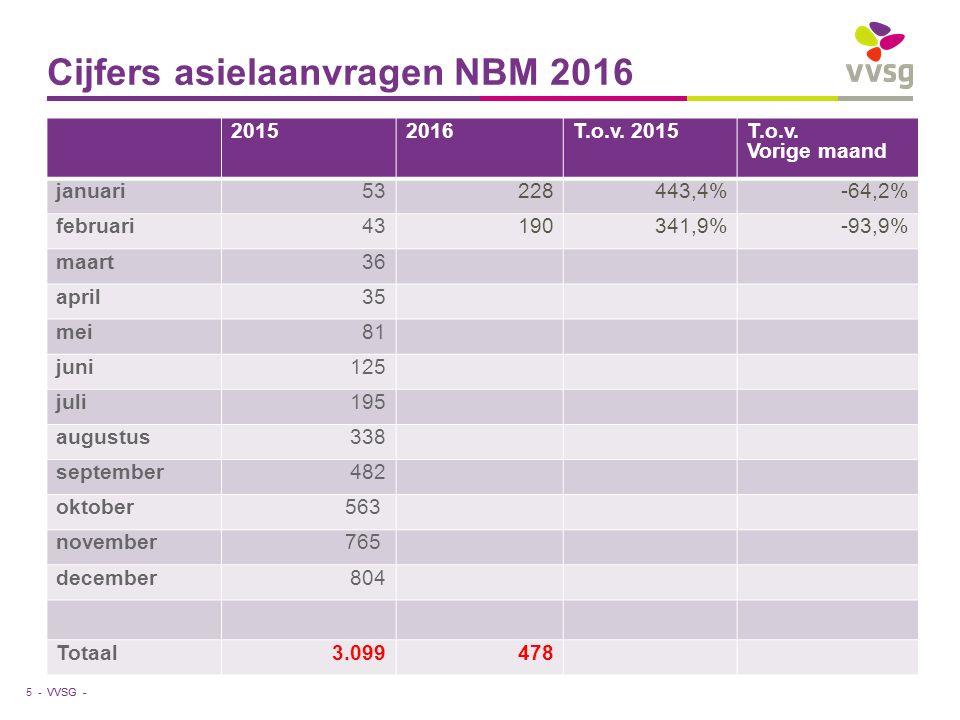 VVSG - Cijfers asielaanvragen NBM 2016 5 - 20152016T.o.v.