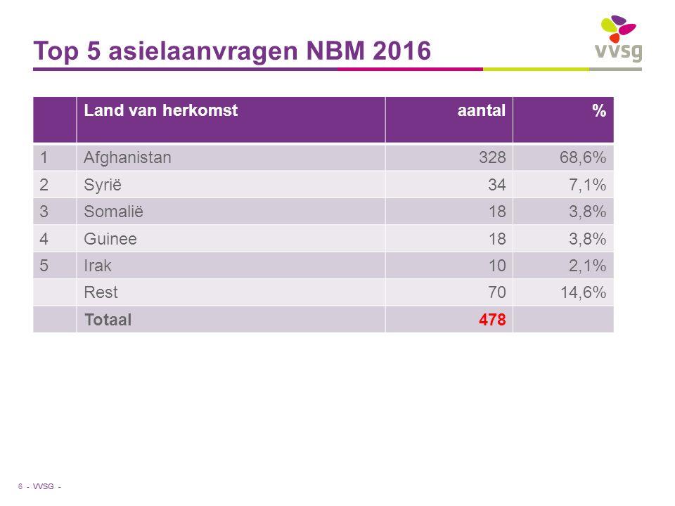VVSG - Top 5 asielaanvragen NBM 2016 Land van herkomstaantal% 1Afghanistan32868,6% 2Syrië347,1% 3Somalië183,8% 4Guinee183,8% 5Irak102,1% Rest7014,6% Totaal478 6 -