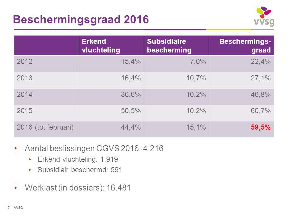 VVSG - Beschermingsgraad 2016 7 - Aantal beslissingen CGVS 2016: 4.216 Erkend vluchteling: 1.919 Subsidiair beschermd: 591 Werklast (in dossiers): 16.481 Erkend vluchteling Subsidiaire bescherming Beschermings- graad 201215,4%7,0%22,4% 201316,4%10,7%27,1% 201436,6%10,2%46,8% 201550,5%10,2%60,7% 2016 (tot februari)44,4%15,1%59,5%