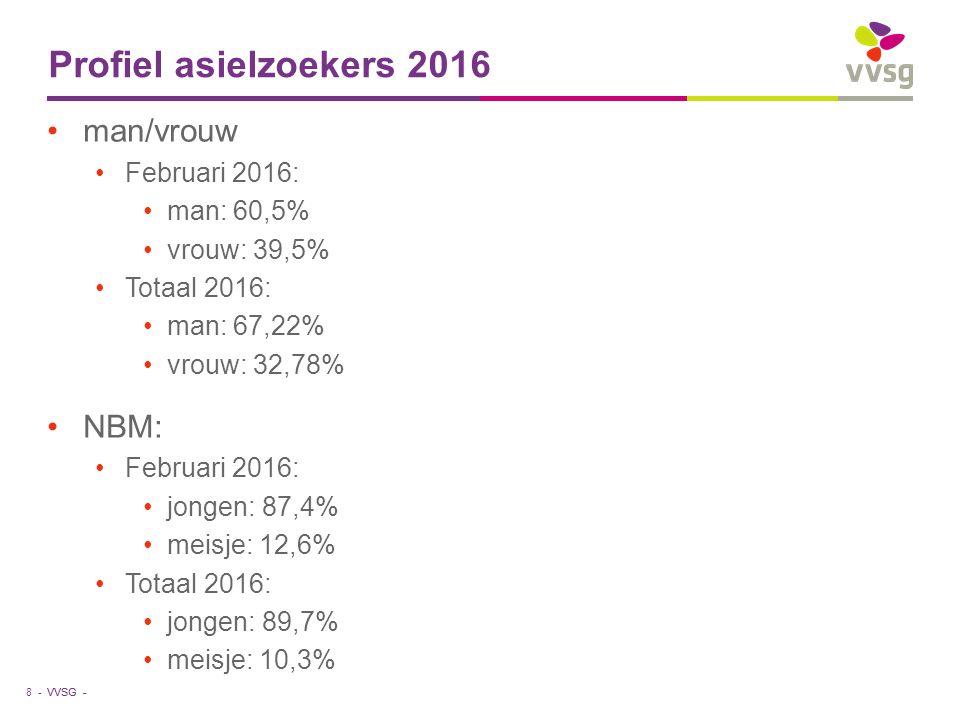 VVSG - Profiel asielzoekers 2016 8 - man/vrouw Februari 2016: man: 60,5% vrouw: 39,5% Totaal 2016: man: 67,22% vrouw: 32,78% NBM: Februari 2016: jongen: 87,4% meisje: 12,6% Totaal 2016: jongen: 89,7% meisje: 10,3%