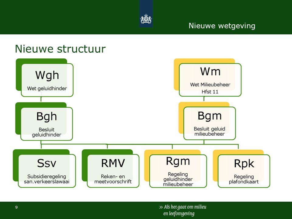Nieuwe structuur 9 Nieuwe wetgeving
