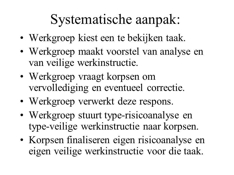 Systematische aanpak: Werkgroep kiest een te bekijken taak.