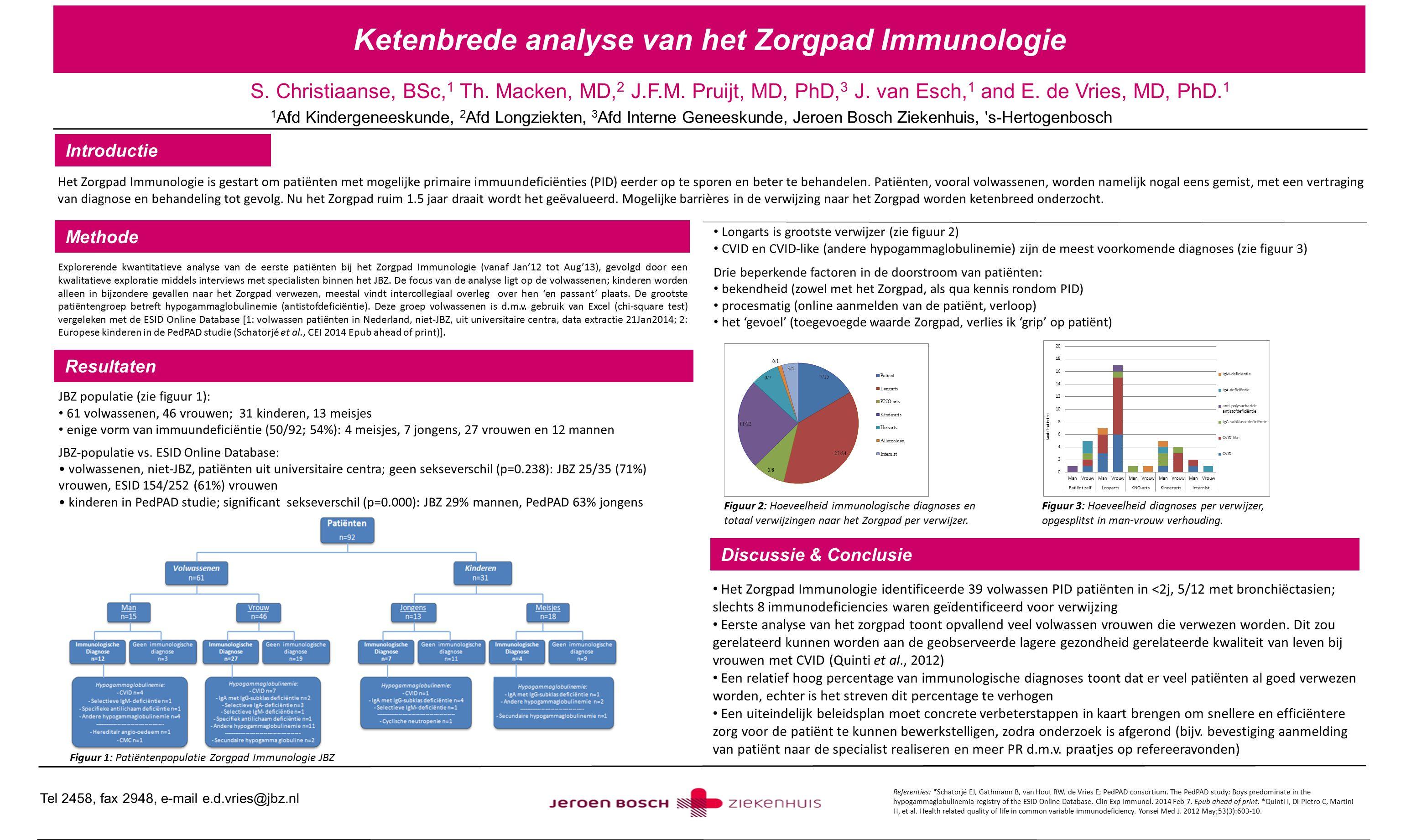 Ketenbrede analyse van het Zorgpad Immunologie S. Christiaanse, BSc, 1 Th. Macken, MD, 2 J.F.M. Pruijt, MD, PhD, 3 J. van Esch, 1 and E. de Vries, MD,