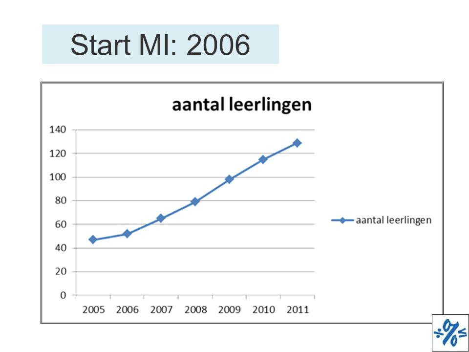 Start MI: 2006 3