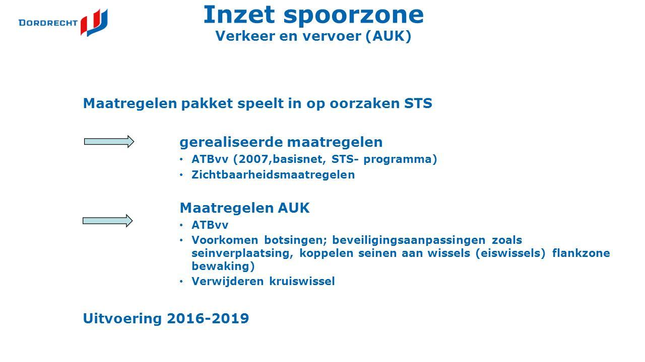 Inzet spoorzone Verkeer en vervoer (AUK) Maatregelen pakket speelt in op oorzaken STS gerealiseerde maatregelen ATBvv (2007,basisnet, STS- programma) Zichtbaarheidsmaatregelen Maatregelen AUK ATBvv Voorkomen botsingen; beveiligingsaanpassingen zoals seinverplaatsing, koppelen seinen aan wissels (eiswissels) flankzone bewaking) Verwijderen kruiswissel Uitvoering 2016-2019