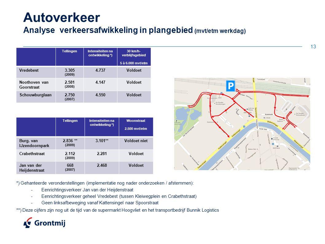 Autoverkeer Analyse verkeersafwikkeling in plangebied (mvt/etm werkdag) *) Gehanteerde veronderstellingen (implementatie nog nader onderzoeken / afste