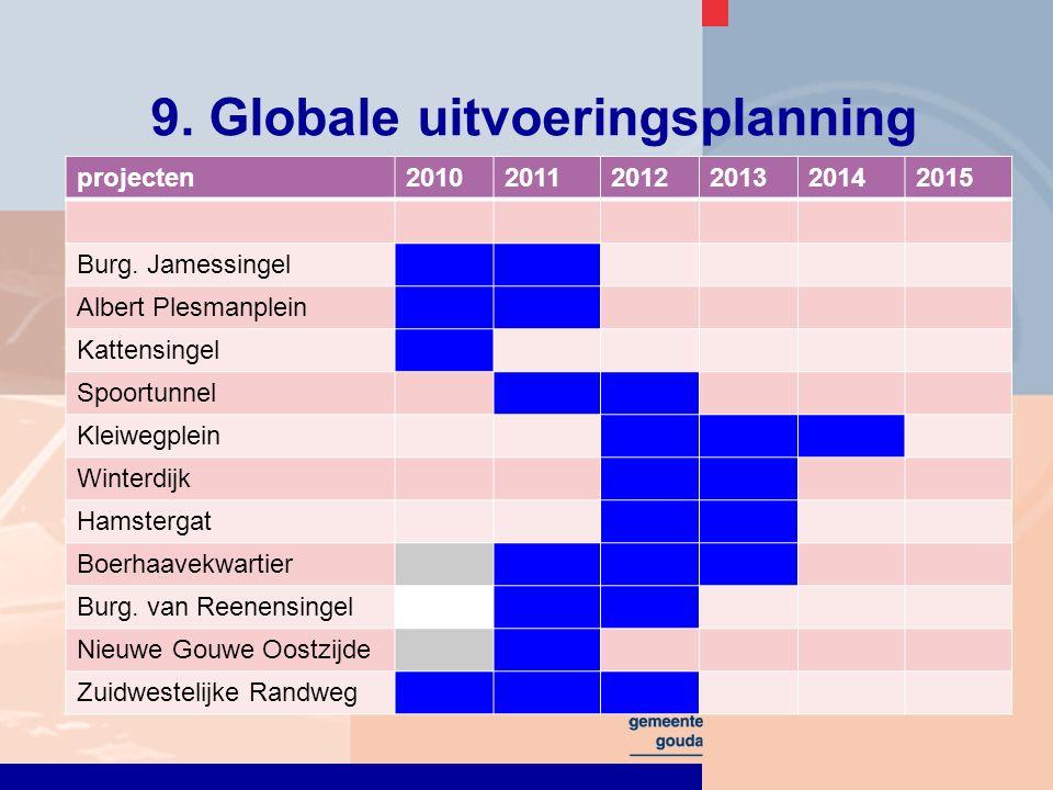9. Globale uitvoeringsplanning projecten201020112012201320142015 Burg.
