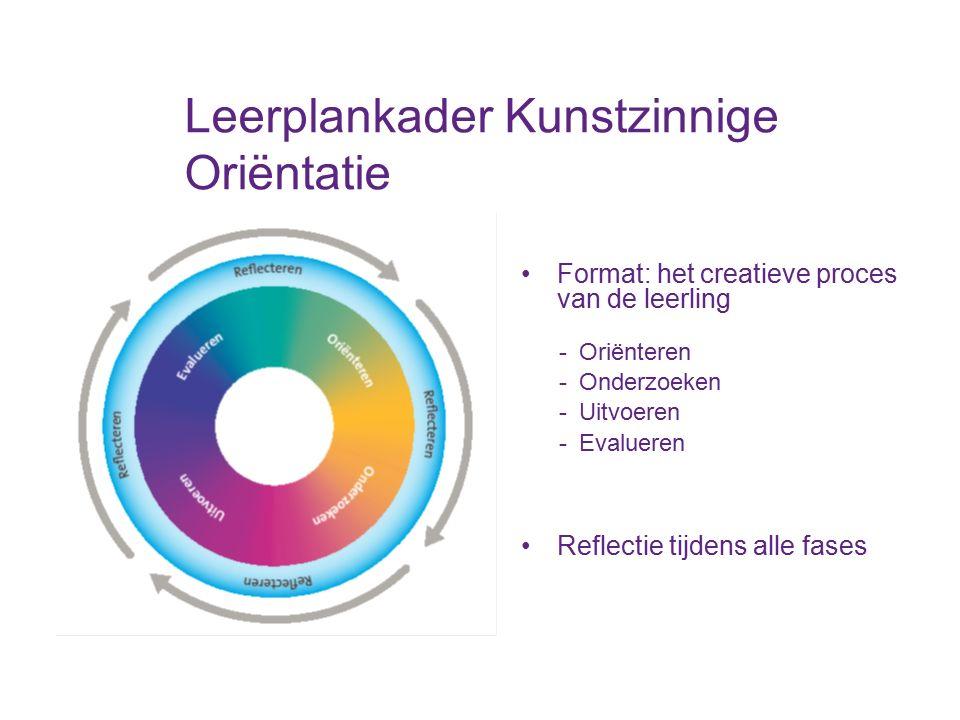 Leerplankader Kunstzinnige Oriëntatie Format: het creatieve proces van de leerling - Oriënteren - Onderzoeken - Uitvoeren - Evalueren Reflectie tijden