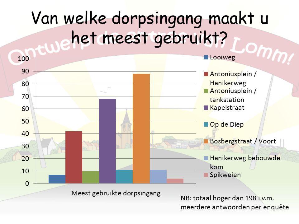 Van welke dorpsingang maakt u het meest gebruikt.NB: totaal hoger dan 198 i.v.m.