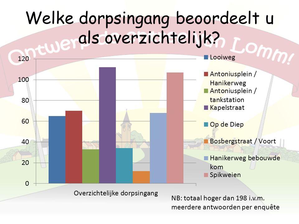 Situatie Bosbergstraat / Voort Veel jeugd van / naar sportpark i.c.m.