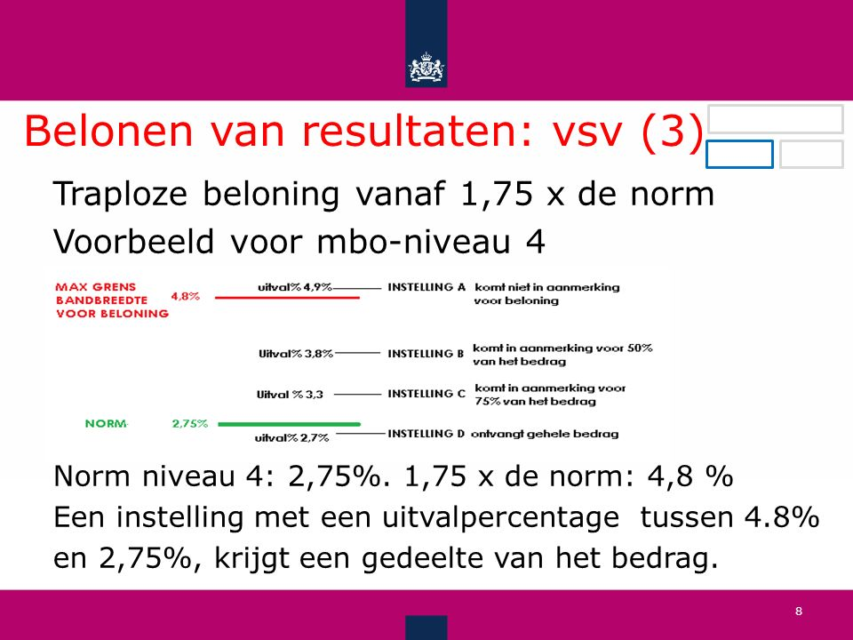 Belonen van resultaten: vsv (3).