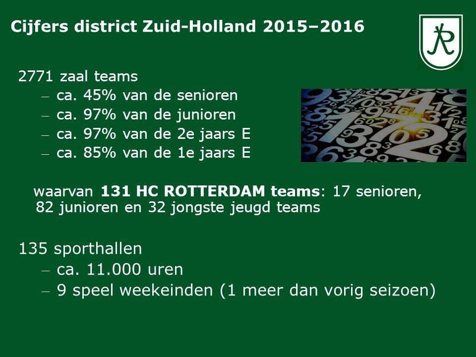 2771 zaal teams – ca. 45% van de senioren – ca. 97% van de junioren – ca. 97% van de 2e jaars E – ca. 85% van de 1e jaars E waarvan 131 HC ROTTERDAM t
