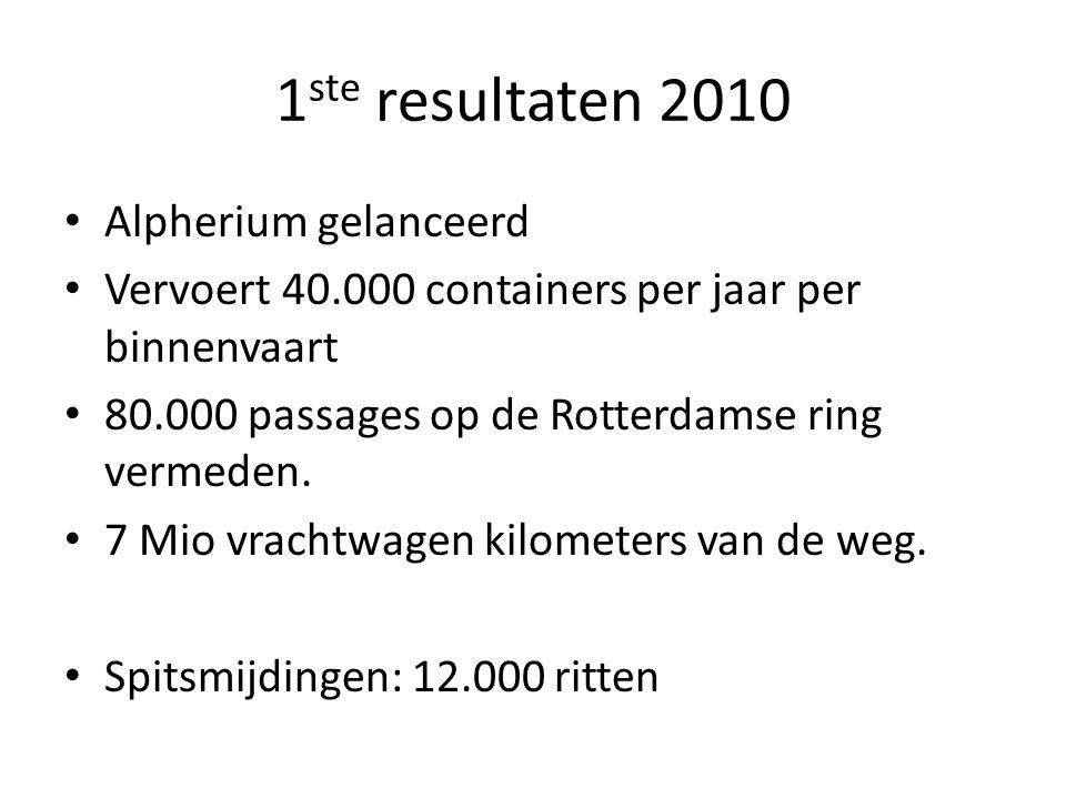 1 ste resultaten 2010 Alpherium gelanceerd Vervoert 40.000 containers per jaar per binnenvaart 80.000 passages op de Rotterdamse ring vermeden. 7 Mio