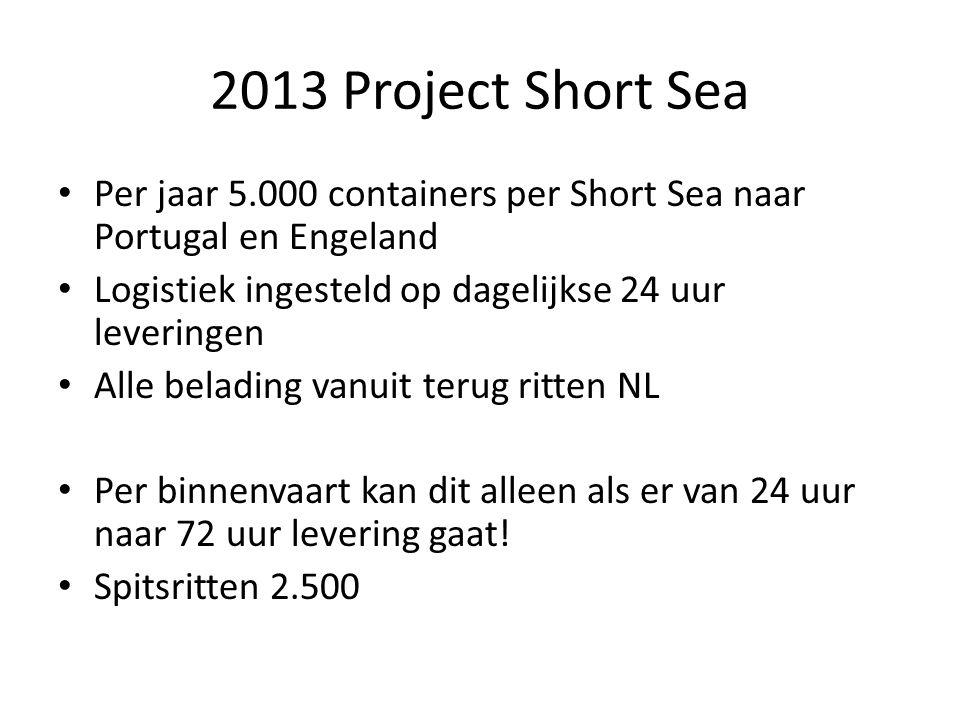 2013 Project Short Sea Per jaar 5.000 containers per Short Sea naar Portugal en Engeland Logistiek ingesteld op dagelijkse 24 uur leveringen Alle belading vanuit terug ritten NL Per binnenvaart kan dit alleen als er van 24 uur naar 72 uur levering gaat.