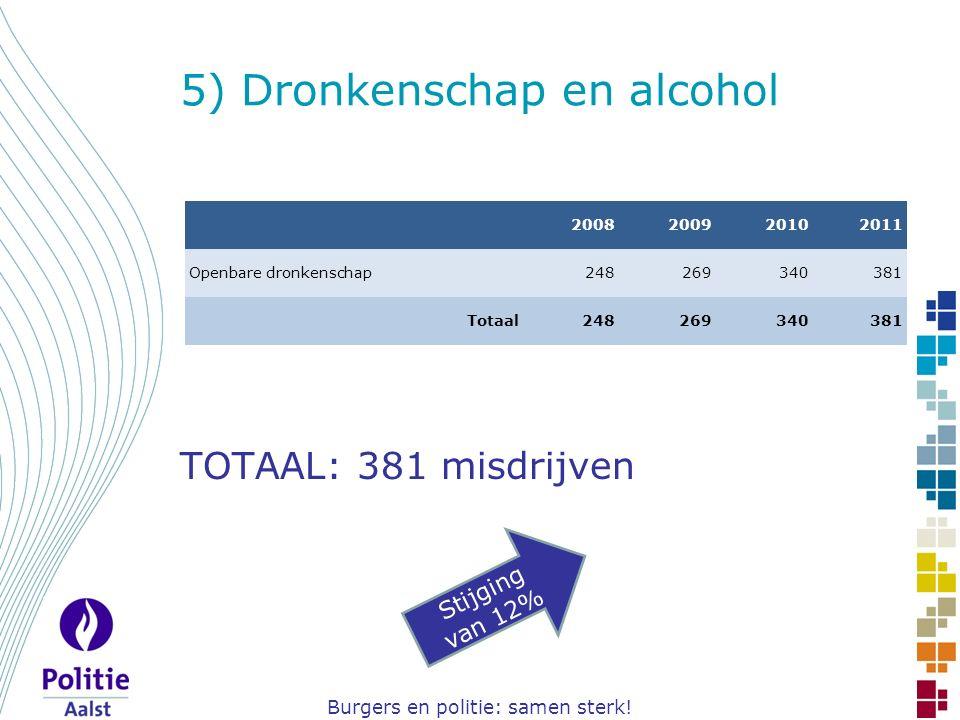 Burgers en politie: samen sterk! 5) Dronkenschap en alcohol TOTAAL: 381 misdrijven Stijging van 12% 2008200920102011 Openbare dronkenschap248269340381