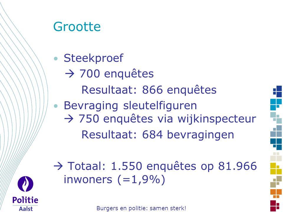 Burgers en politie: samen sterk! Grootte Steekproef  700 enquêtes Resultaat: 866 enquêtes Bevraging sleutelfiguren  750 enquêtes via wijkinspecteur
