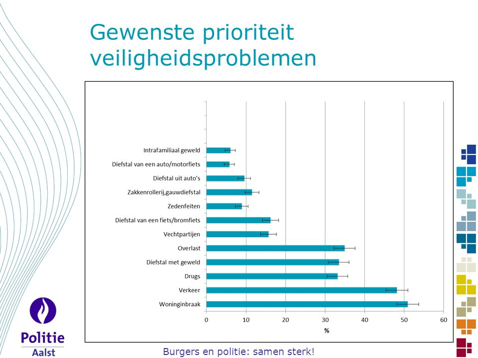 Burgers en politie: samen sterk! Gewenste prioriteit veiligheidsproblemen