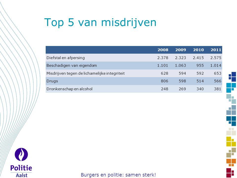 Burgers en politie: samen sterk! Top 5 van misdrijven 2008200920102011 Diefstal en afpersing2.3782.3232.4152.575 Beschadigen van eigendom1.1011.063955