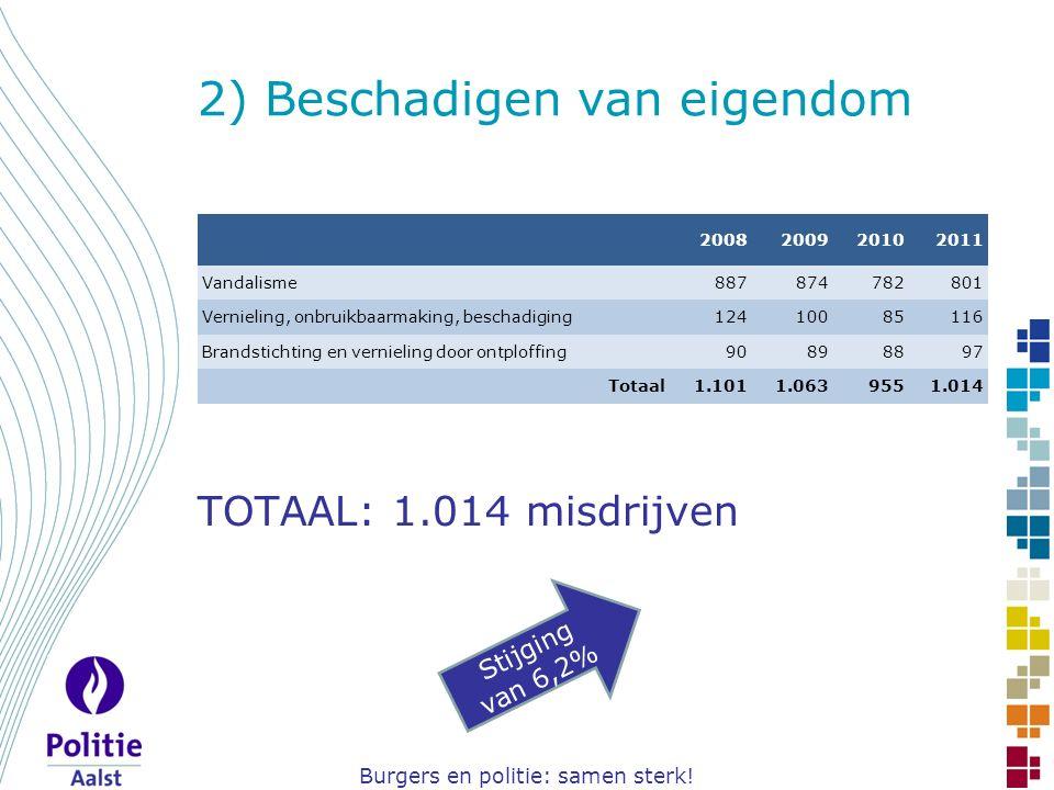 Burgers en politie: samen sterk! 2) Beschadigen van eigendom TOTAAL: 1.014 misdrijven Stijging van 6,2% 2008200920102011 Vandalisme887874782801 Vernie