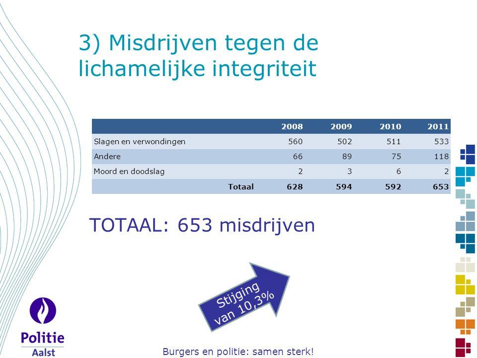 Burgers en politie: samen sterk! 3) Misdrijven tegen de lichamelijke integriteit TOTAAL: 653 misdrijven Stijging van 10,3% 2008200920102011 Slagen en