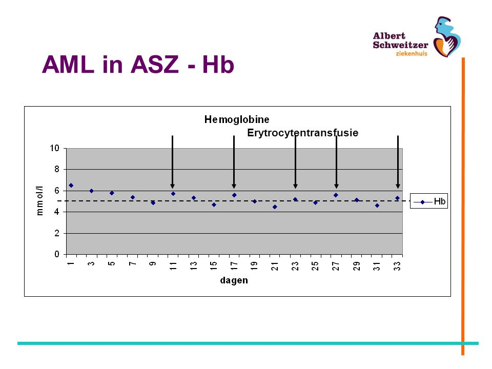 AML in ASZ - Hb Erytrocytentransfusie
