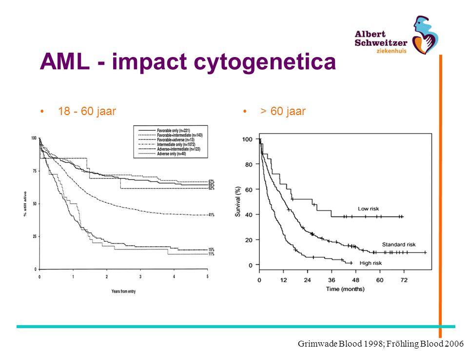 AML in ASZ - temperatuur BK +Tazocin + tobramycine BK: MRSE dus Vancomycine