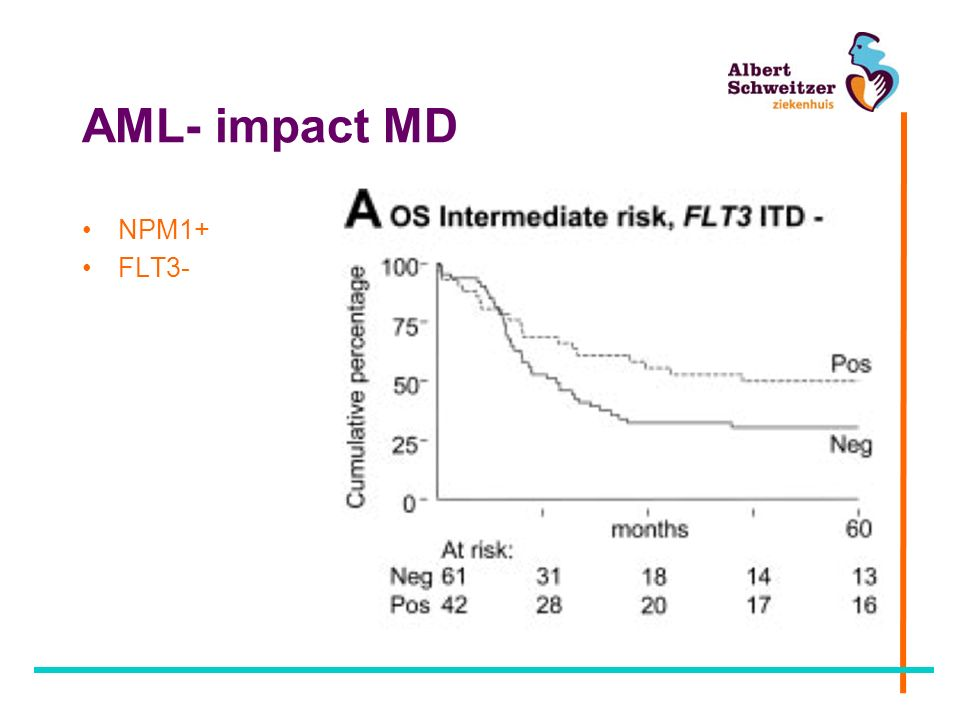 AML in ASZ - leukocyten (log) Infektiegevaar