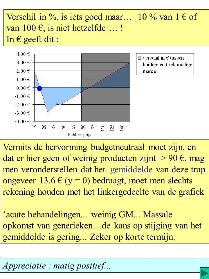 We kunnen gemakkelijk deze winstvariaties (y) tussen het huidig systeem en de hervorming grafisch weergeven.
