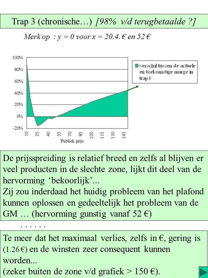 Verschil in %, is iets goed maar… 10 % van 1 € of van 100 €, is niet hetzelfde … ! In € geeft dit : Publiek prijs Vermits de hervorming budgetneutraal