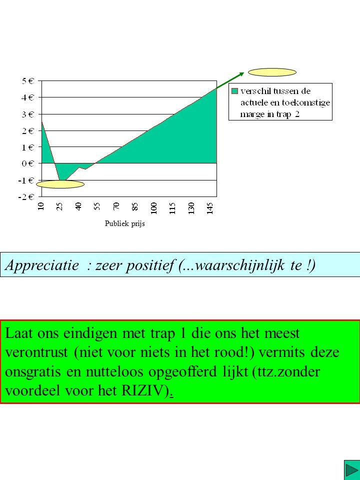 Trap 3 (chronische…) [98% v/d terugbetaalde ?] Merk op : y = 0 voor x = 20.4. € en 52 € Publiek prijs De prijsspreiding is relatief breed en zelfs al