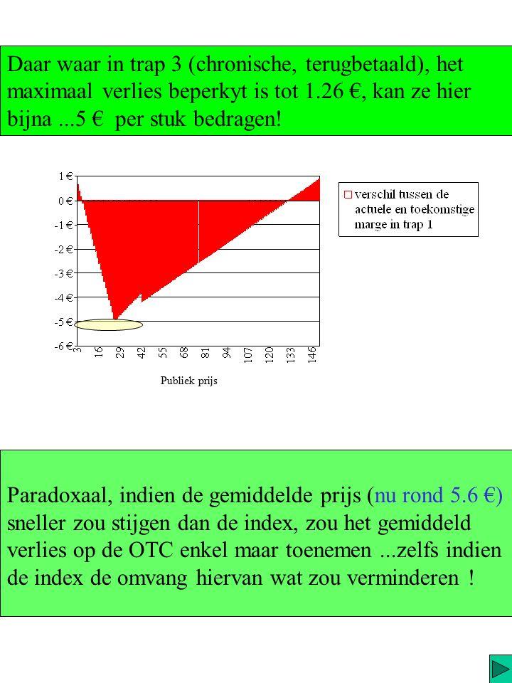 We zagen reeds dat het verlies kon oplopen tot 67 % ! (pp 25.44 €) Trap 1 (OTC, vaccins…)[98% v/d niet terugbet. ?] Er zijn geen OTC > 95 €, het gemid